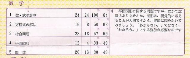 MyJuniorHighSchool_3_Shinkyokentest_Math.jpg